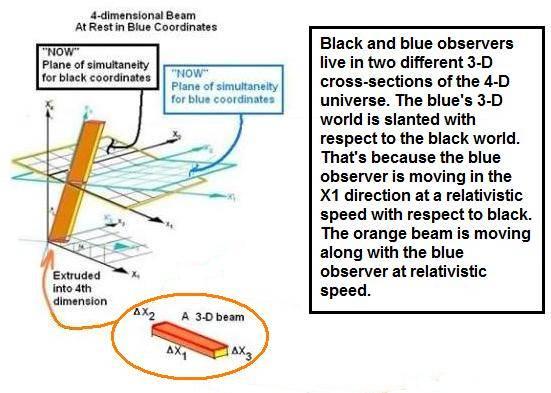 4D_Beam_Extrusion_RelativisticSpeed.jpg