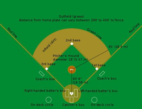 500px-Baseball_diamond.svg.png