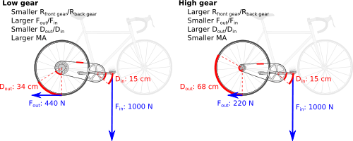 500px-Bicycle_mechanical_advantage.svg.png