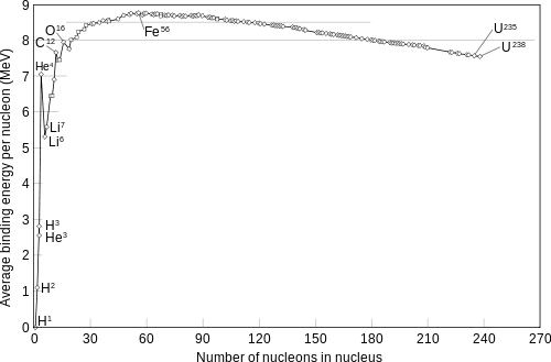 500px-Binding_energy_curve_-_common_isotopes.svg.png