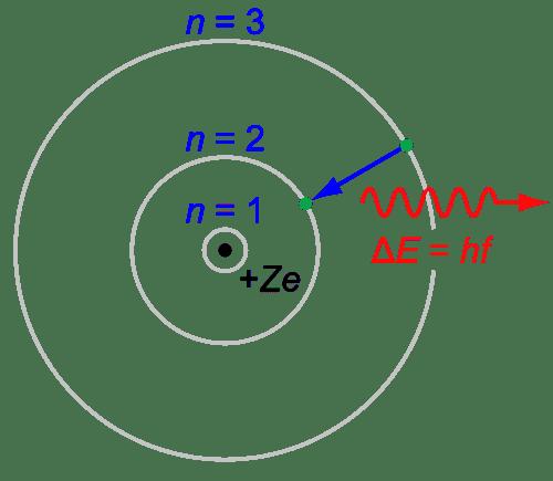 500px-Bohr-atom-PAR.svg.png