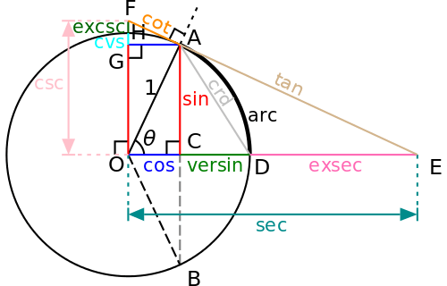 500px-Circle-trig6.svg.png