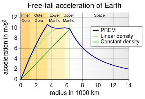 500px-EarthGravityPREM.svg.png