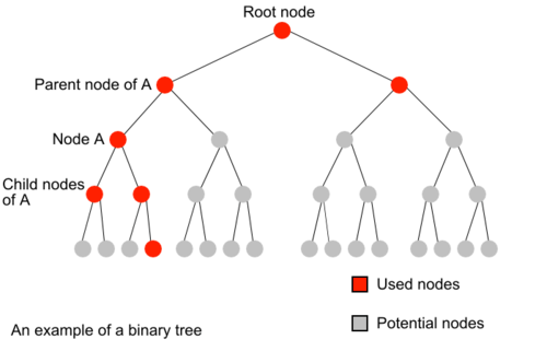 500px-HSE_ch5_binary_tree.png