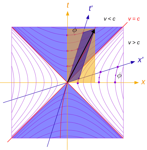 500px-Minkowski_lightcone_lorentztransform.svg.png