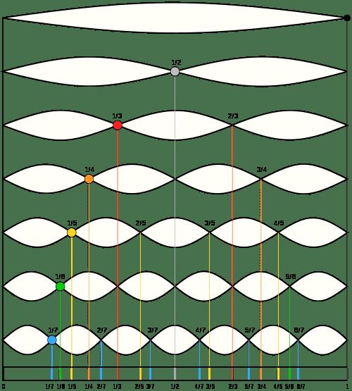 500px-Moodswingerscale.svg.png
