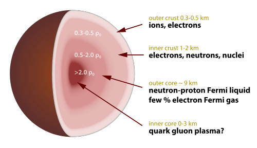 500px-Neutron_star_cross_section.svg.png