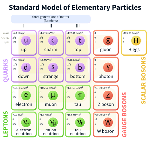 500px-Standard_Model_of_Elementary_Particles.svg.png