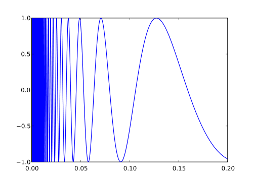 500px-Topologist%27s_sine_curve.svg.png