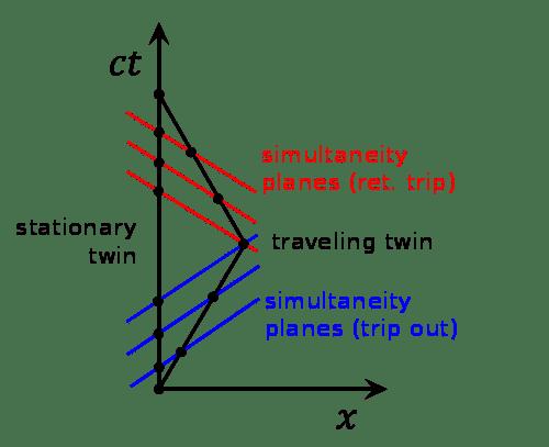 500px-Twin_Paradox_Minkowski_Diagram.svg.png