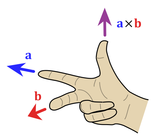 507px-Right_hand_rule_cross_product.svg.png