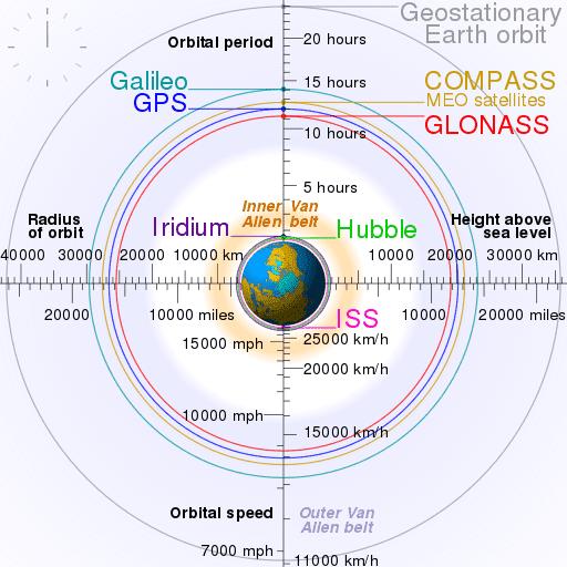512px-Comparison_satellite_navigation_orbits.svg.png