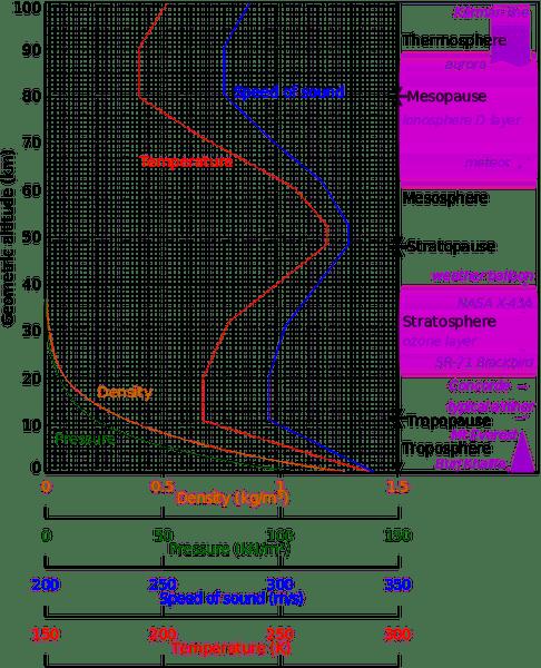 512px-Comparison_US_standard_atmosphere_1962.svg.png