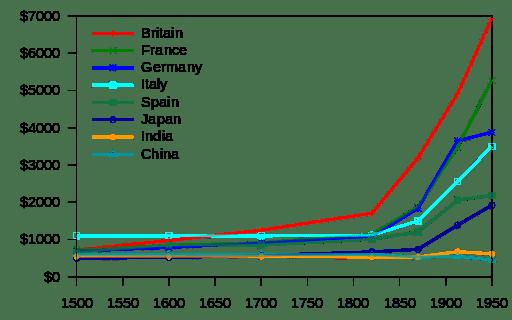 512px-Maddison_GDP_per_capita_1500-1950.svg.png