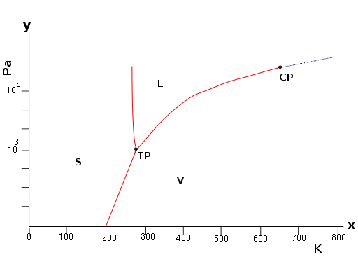 512px-Water_phase_diagram.svg.png