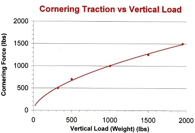 515660d1256951847-losi-xxx-s-tips-tricks-open-mod-etc-graph-cornering-traction-vs-load001.jpg