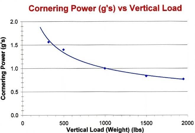 515661d1256951859-losi-xxx-s-tips-tricks-open-mod-etc-graph-cornering-gs-vs-vertical-load001.jpg