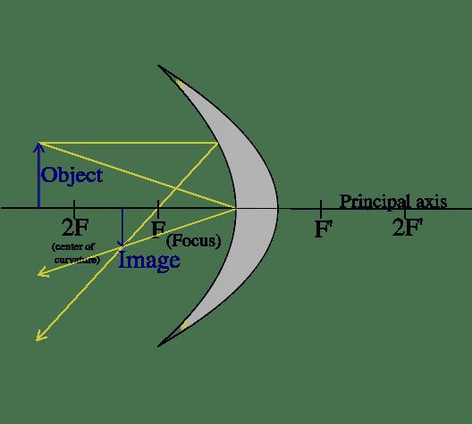 528px-Concavemirror_raydiagram_2F.svg.png