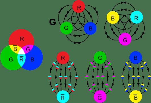 531px-Qcd_fields_field_%28physics%29.svg.png