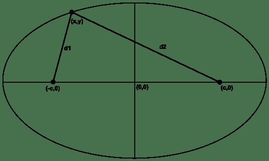 541px-Ellipse_derivation_1.svg.png