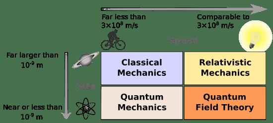 550px-Modernphysicsfields.svg.png