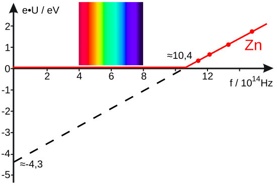 550px-Photoelectric_effect_diagram.svg.png