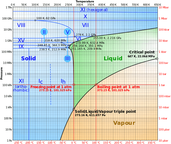 569px-Phase_diagram_of_water.svg.png