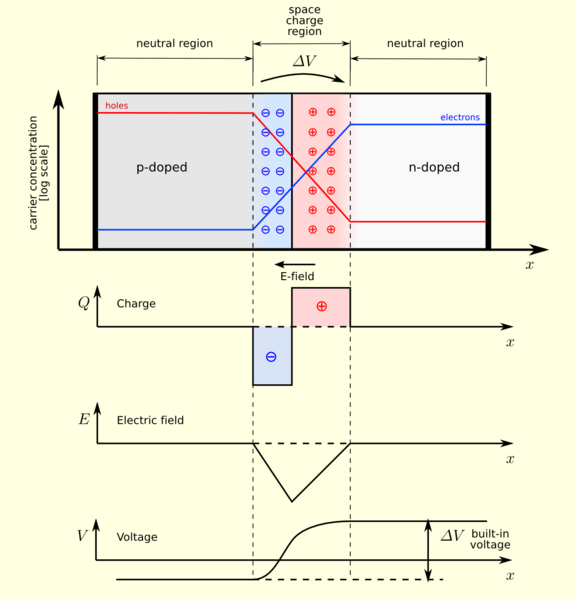 576px-Pn-junction-equilibrium-graphs.png