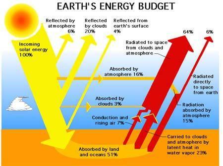 57911main_Earth_Energy_Budget.jpg