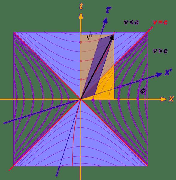 588px-Minkowski_lightcone_lorentztransform.svg.png