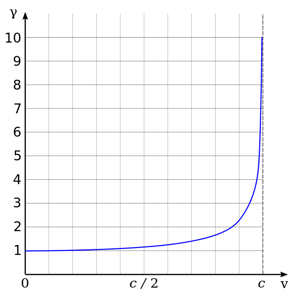591px-Lorentz_factor.svg.png