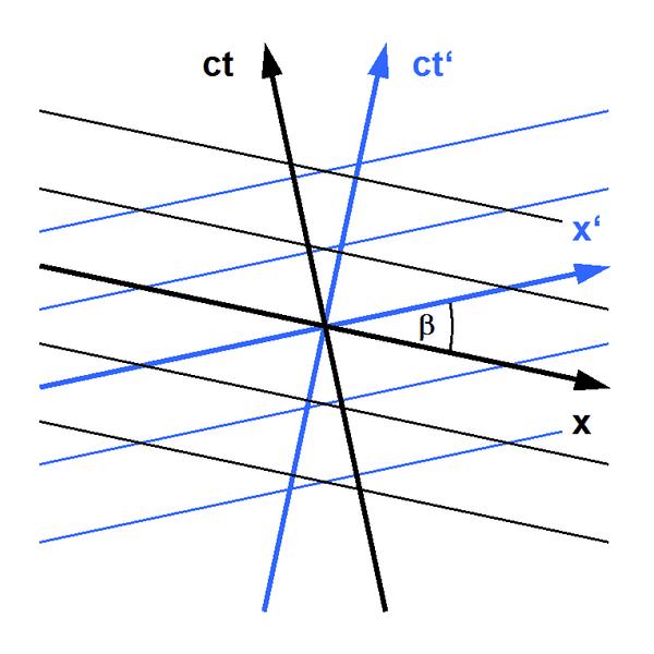 600px-Minkowski_diagram_-_simultaneity.png