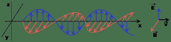 600px-Onde_electromagnetique.svg.png
