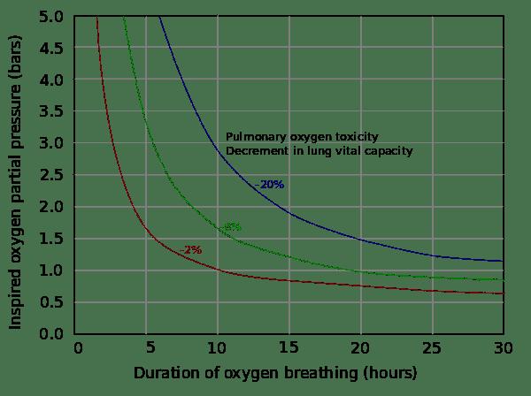 600px-Pulmonary_toxicity_tolerance_curves.svg.png