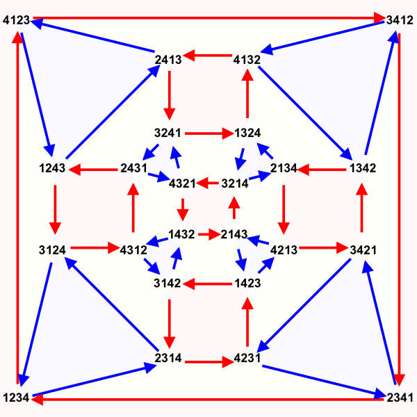 600px-Symmetric_group_4%3B_Cayley_graph_4%2C9.svg.png