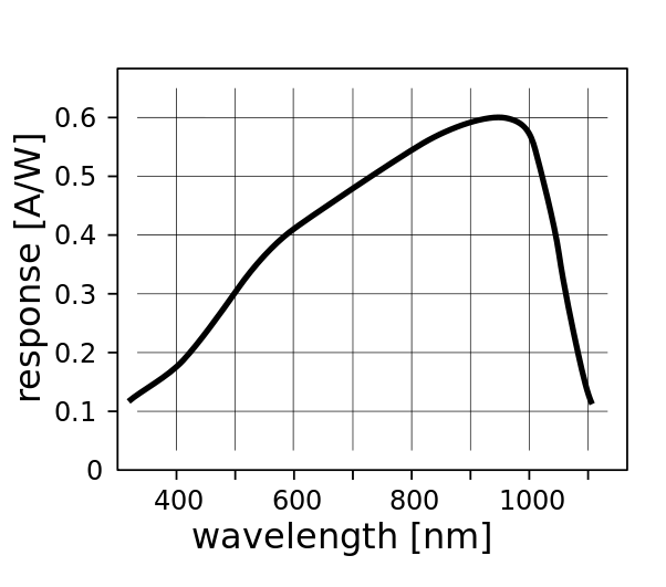 602px-Response_silicon_photodiode.svg.png