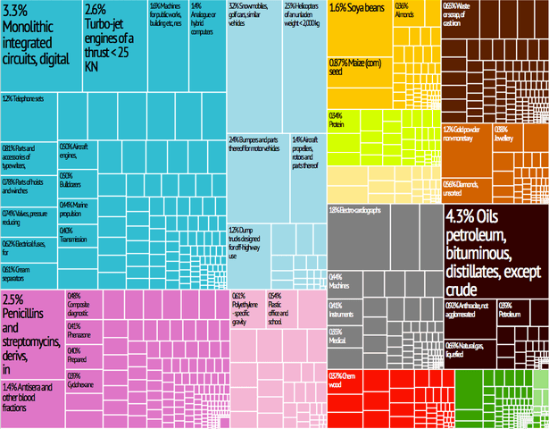 615px-United_States_Export_Treemap.png