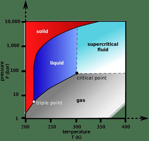 630px-Carbon_dioxide_pressure-temperature_phase_diagram.svg.png