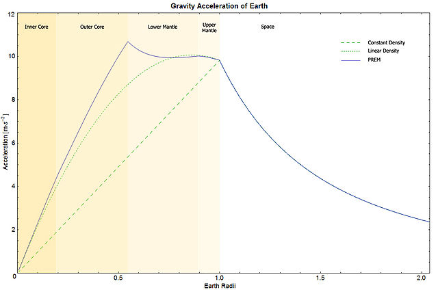 640px-EarthGravityPREM.jpg