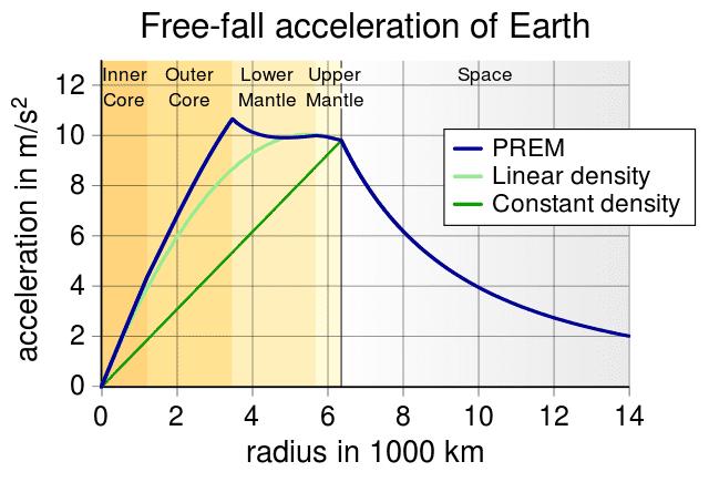 640px-EarthGravityPREM.svg.png