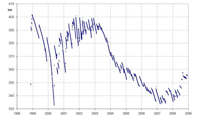 640px-Internationale_Raumstation_Bahnhöhe_%28dumb_version%29.png