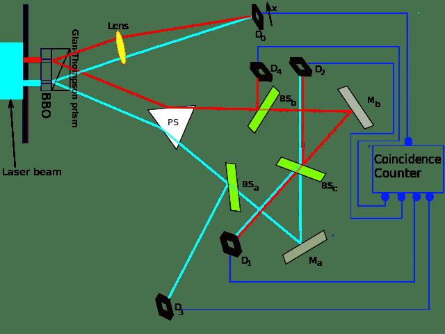640px-Kim_EtAl_Quantum_Eraser.svg.png