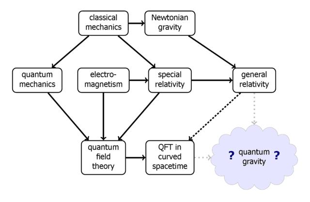 640px-Quantum_gravity.png