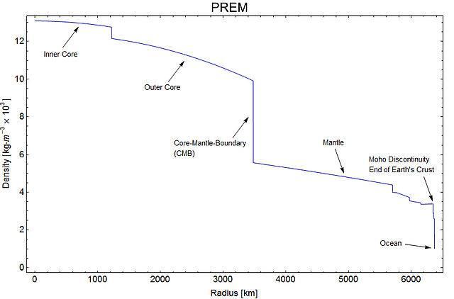 640px-RadialDensityPREM.jpg