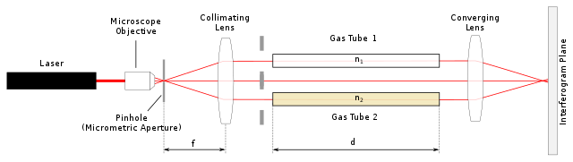 640px-Rayleigh_Interferometer.svg.png