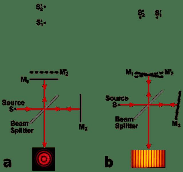 655px-Michelson_interferometer_fringe_formation.svg.png