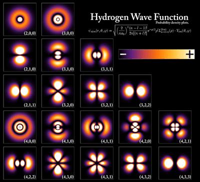 660px-Hydrogen_Density_Plots.png