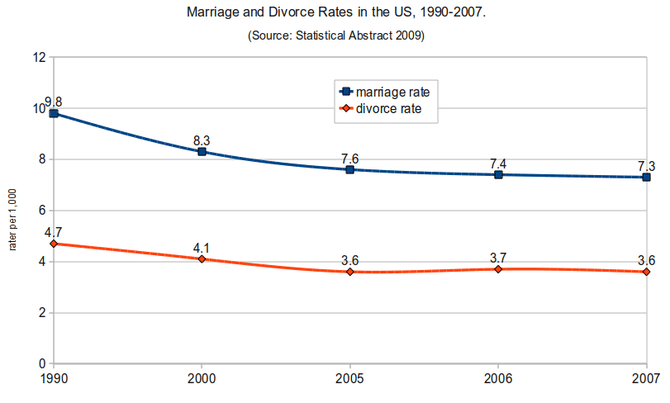 670px-Marriage_and_Divorce_Rates_in_the_US_1990-20071.png