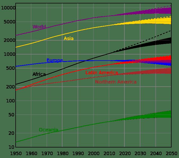 676px-World_population_%28UN%29.svg.png