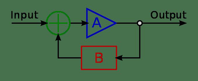 680px-Ideal_feedback_model.svg.png